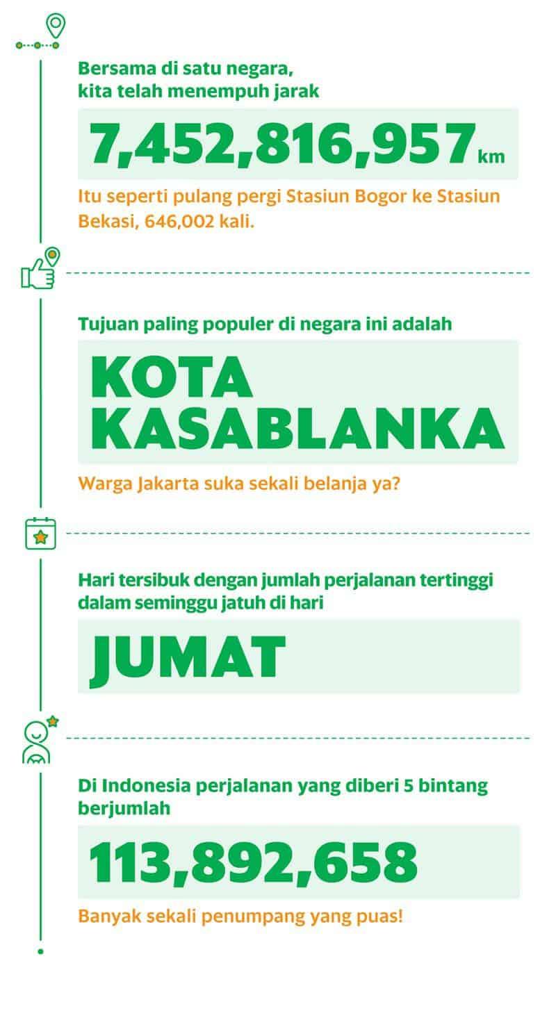 grab infografis