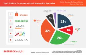 Survei Shopback Top 5 Platform E commerce
