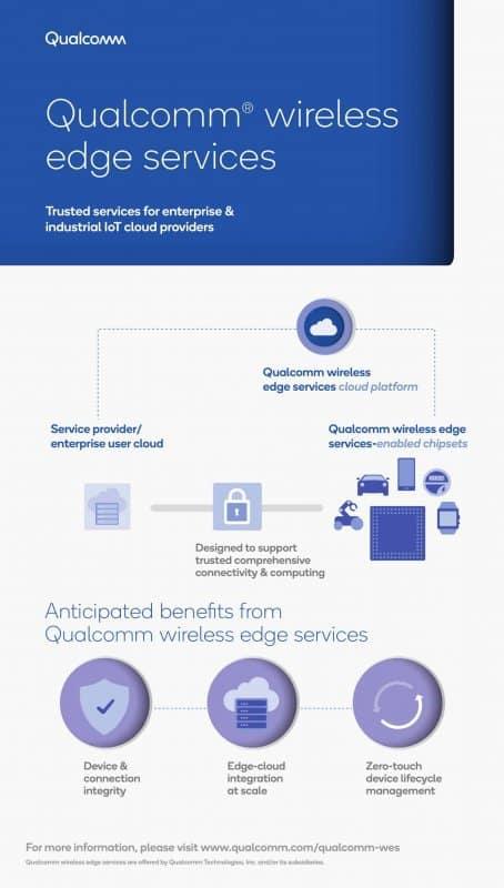 qualcomm wireless edge services infographic 1