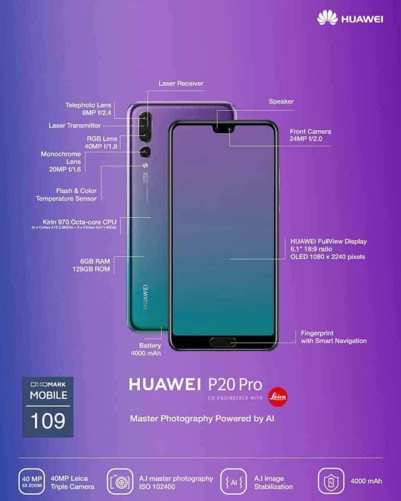 Huawei P20 infografik