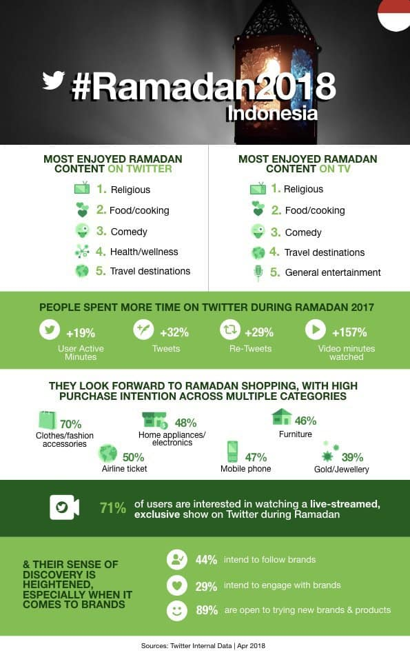 Riset Ramadan Twitter Indonesia