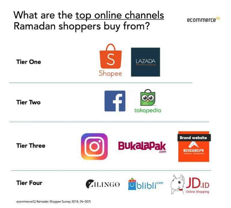 fakta belanja online Ramadan 04
