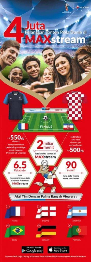 Infografis MAXstream 1