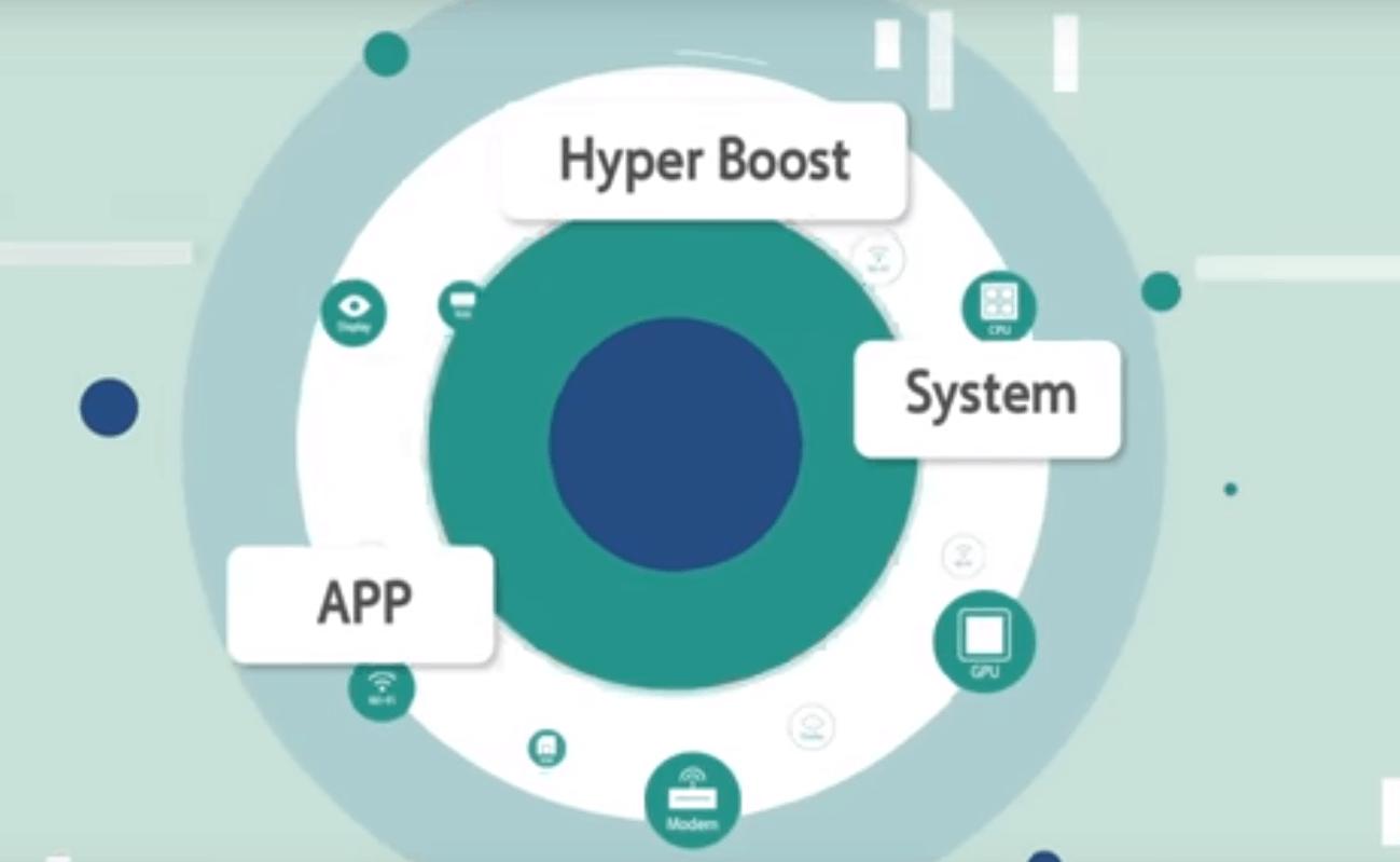 ColorOS 6 Hyper Boost