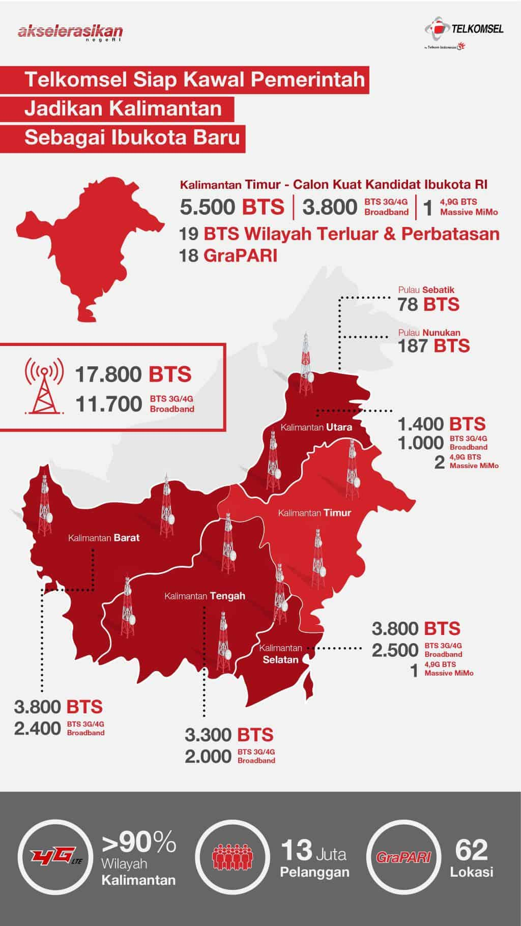 Telkomsel Kalimantan