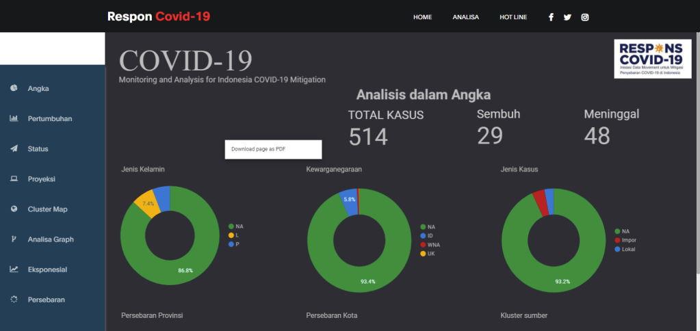 Respon Covid-19 Big Data Widya Analytic