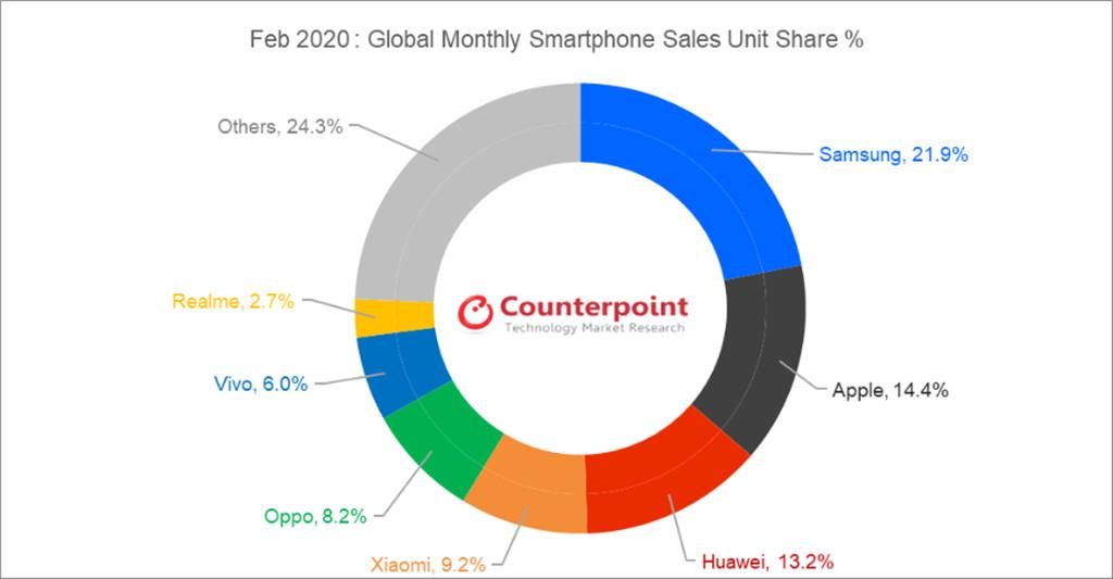 Peringkat realme di Counterpoint Februari 2020