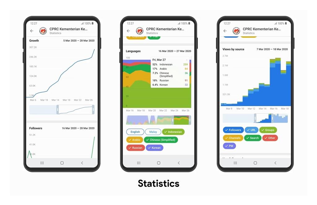 Channel stats Telegram 6.0