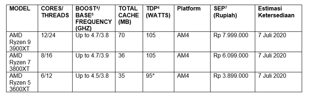 Tabel spesifikasi AMD Ryzen 3000XT series