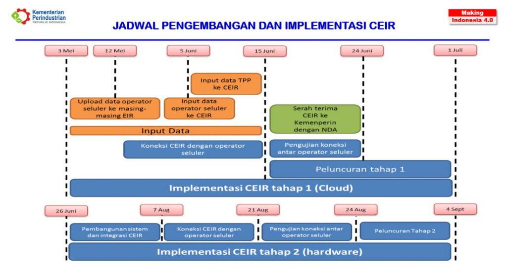 implementasi CEIR validasi IMEI