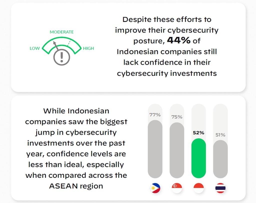 Infografis keamanan siber Indonesia Palo Alto