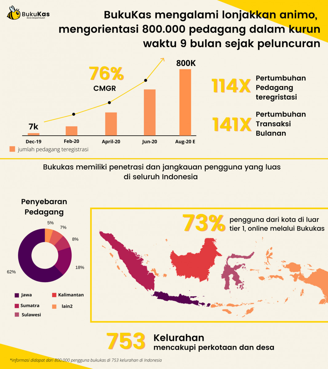BukuKas Infographic Traction ID