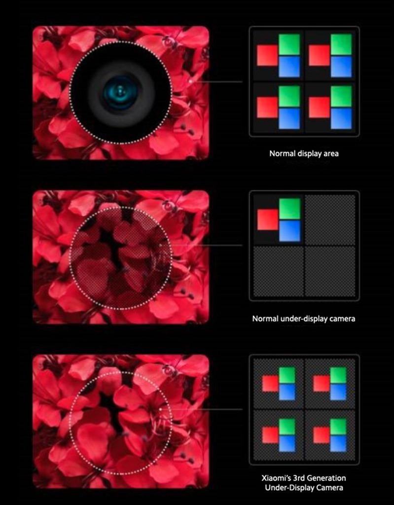 Perbandingan teknologi kamera bawah layar Xiaomi