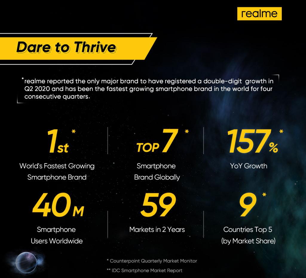 realme Dare to Thrive