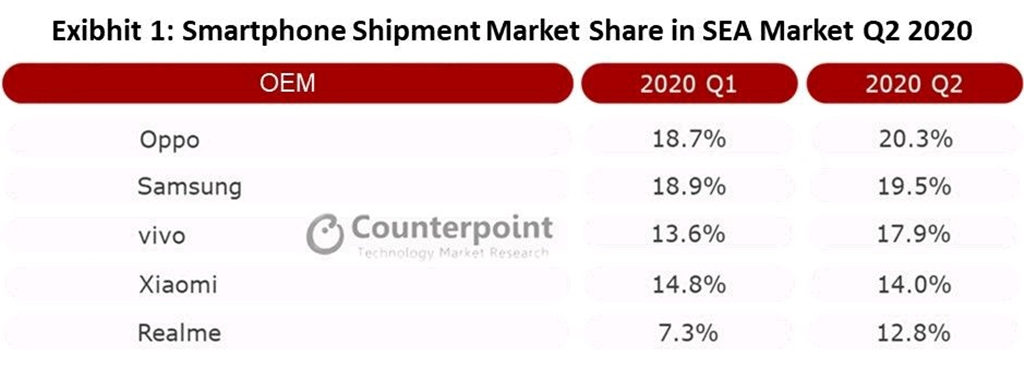 Counterpoint Research Q2 2020