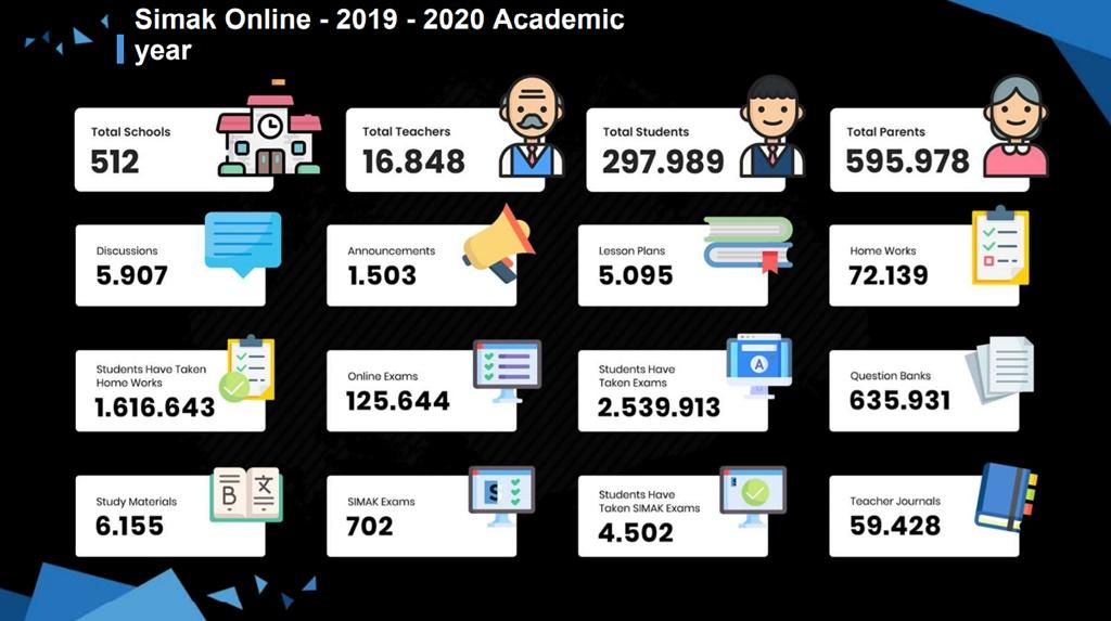 SIMAK Online 2019 - 2020
