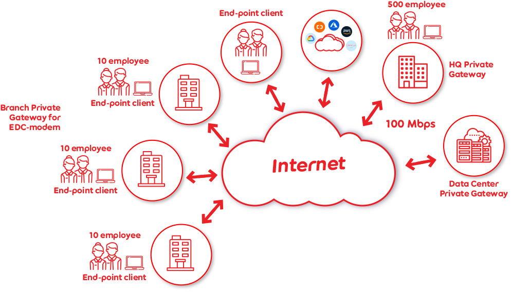 Cara kerja CloudConnect Indosat