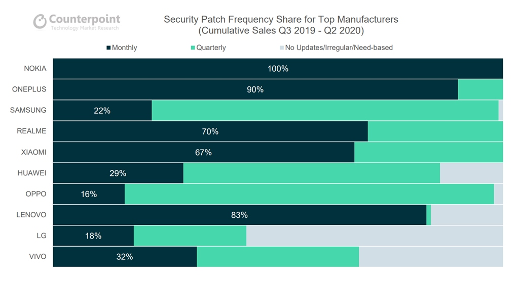 Counterpoint - Security Patch Frequency Q3 '19 - Q2 '20