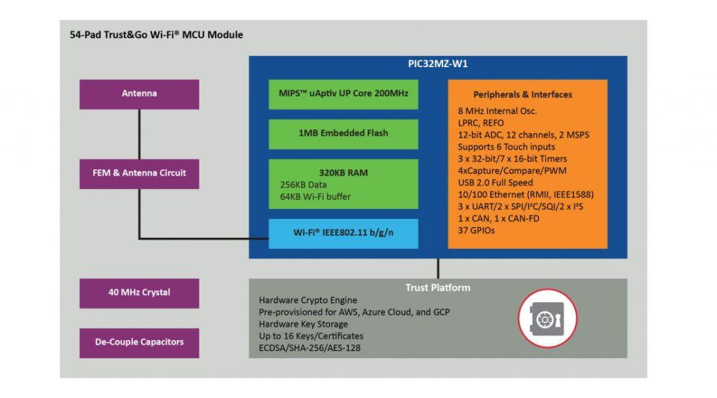 Foto 2 MCU Microchip