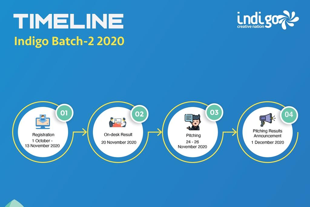 Timeline Indigo Batch 2 - 2020