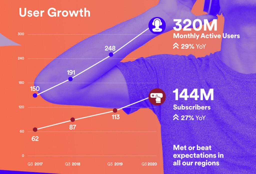Peningkatan jumlah pengguna Spotify