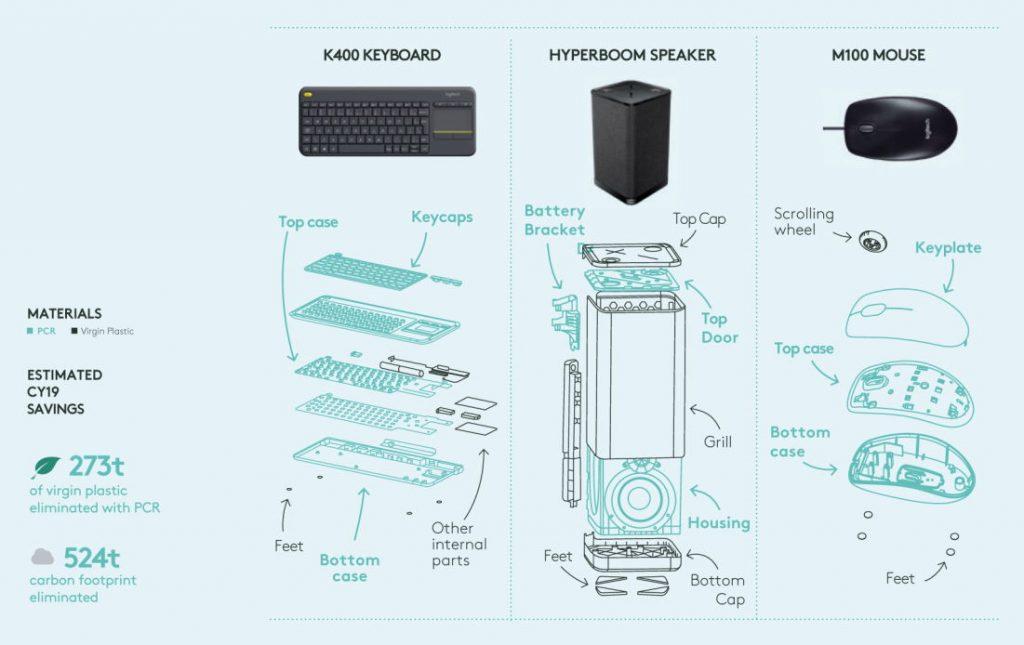 Logitech Product Using PCR