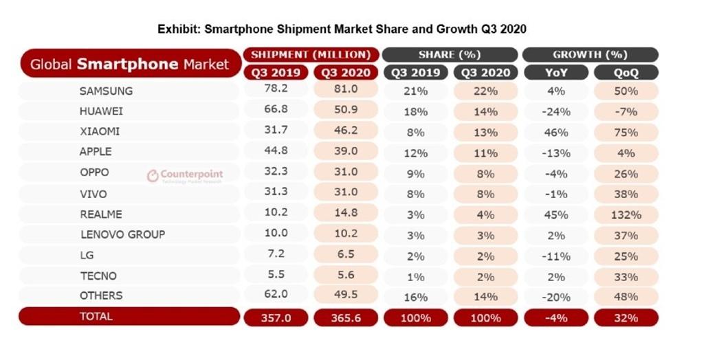 Pengiriman Smartphone - Counterpoint Q3 2020