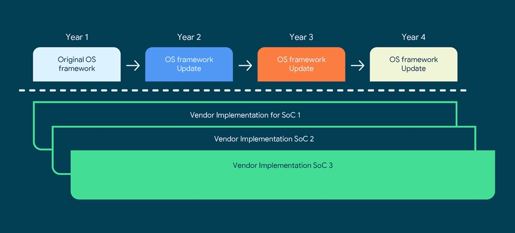 Google vendor implementation - new