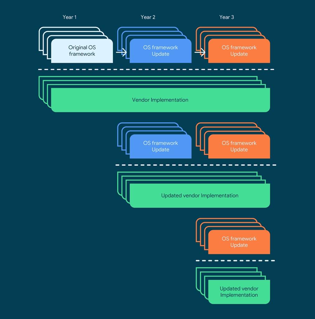 Google vendor implementation - old