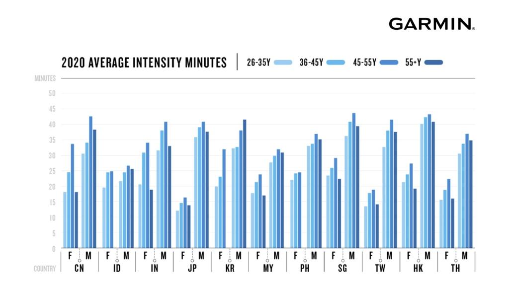 Garmin Health Campaign - Activity Intensity