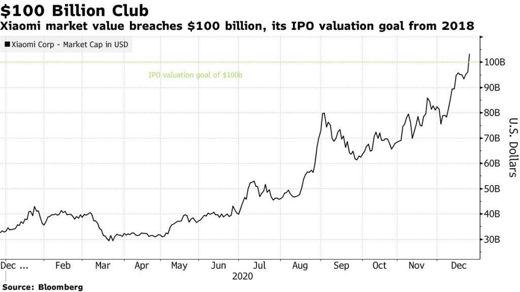 Pertumbuhan nilai IPO Xiaomi 2020