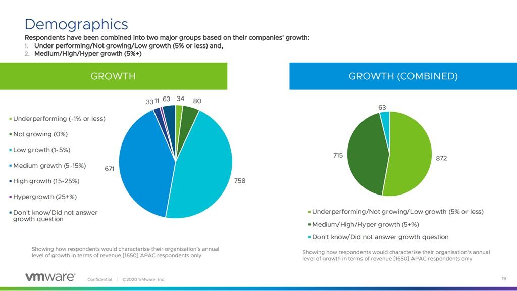 Tingkat perkembangan perusahaan - VMWare 2020