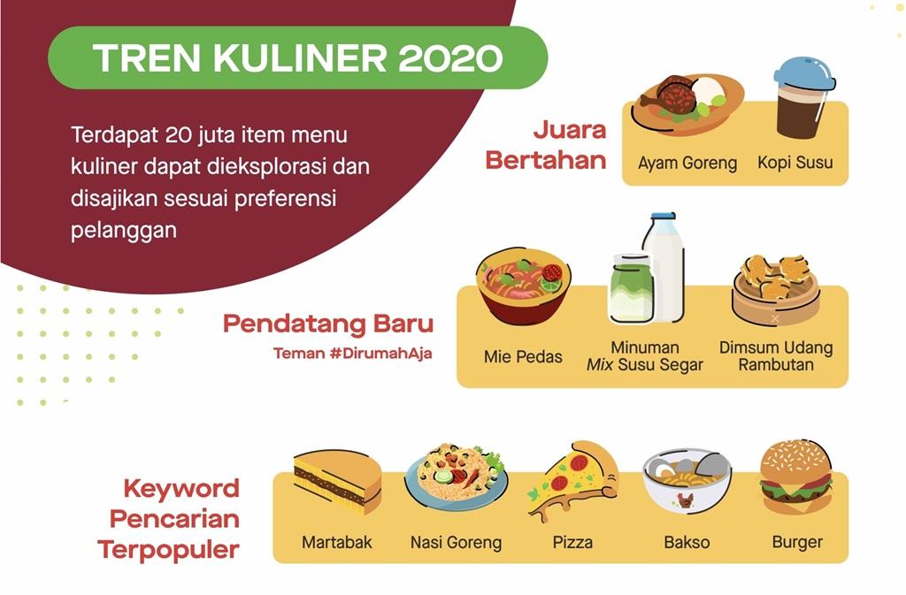 Tren kuliner 2020 GoFood