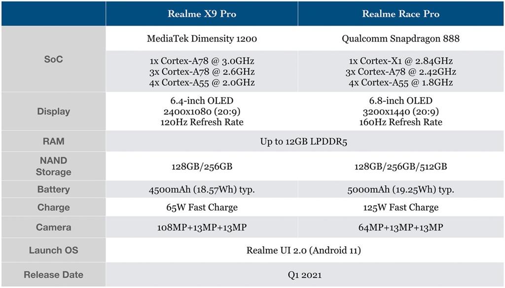 Spesifikasi realme X9 Pro & Race Pro