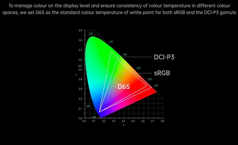 teknologi warna dci p3