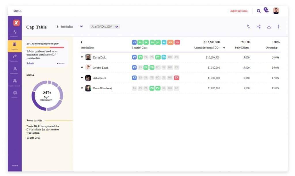 Tampilan platform manajemen ekuitas Qapita