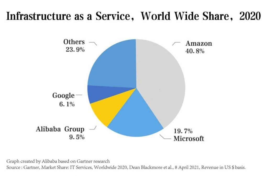 Alibaba Gartner