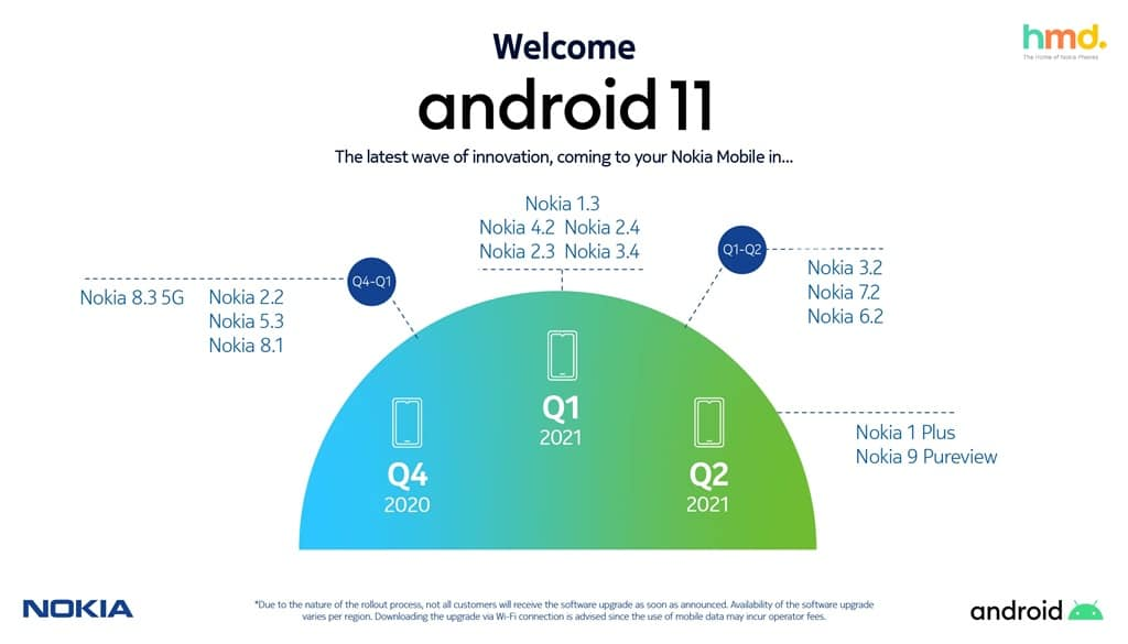 Nokia Android 11 Update Timeline